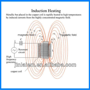 查看 Induction Coils 详情